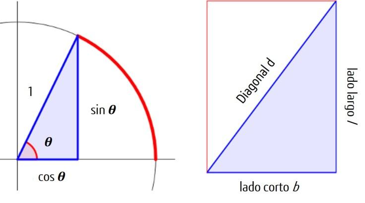 Esquema_trigonometría