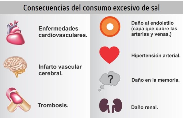 ConsecuenciasSal (1)